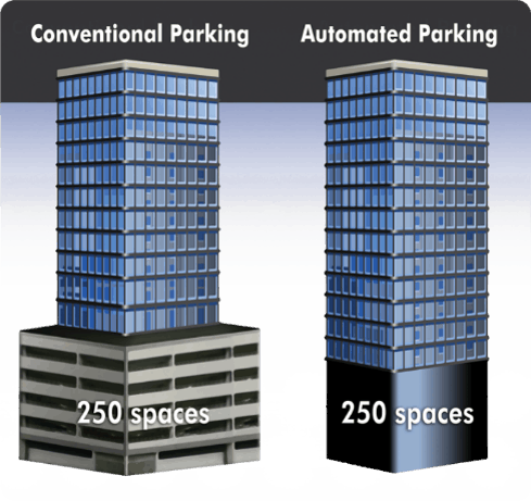 Building exterior using conventional vs automated parking garage