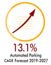 Estimated CAGR Automated Parking market forecast 2019-2027