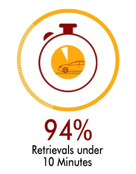 94% os all retievals are less than 10 minutes, and we keep working on improving it every day.